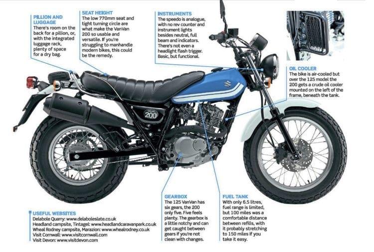 Test Ride: Suzuki VanVan 200 - Motorcycle Sport & Leisure